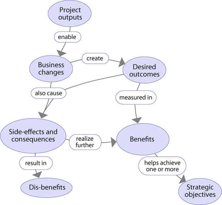 Outputs, Outcomes and Benefits