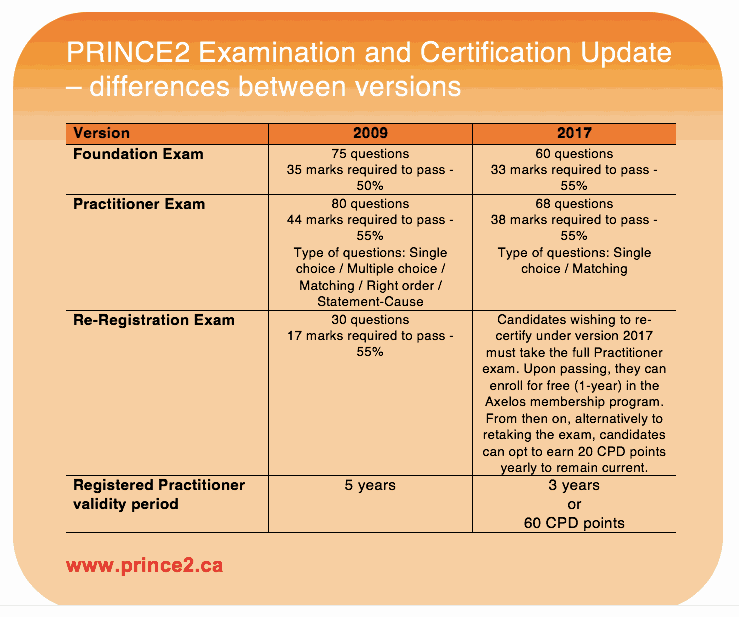 Prince2 Examination and Certification Update